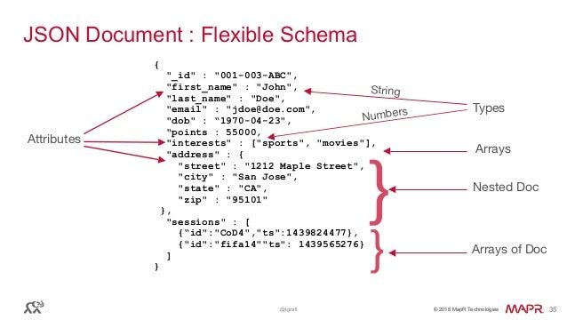 "© 2016 MapR Technologies© 2016 MapR Technologies@tgrall 35 JSON Document : Flexible Schema { ""_id"" : ""001-003-ABC"", ""first..."