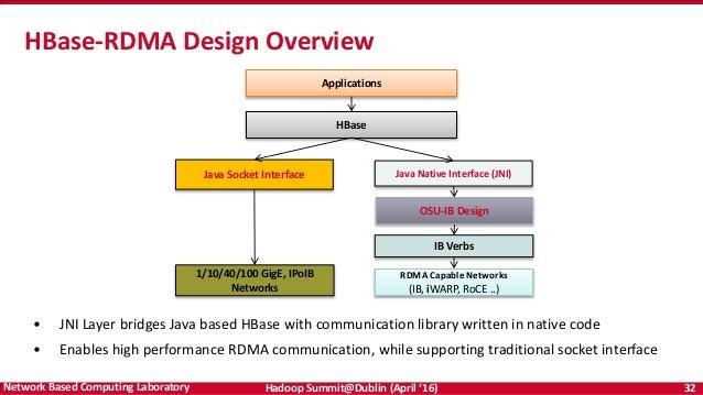 (PDF) Performance characterization of hadoop workloads on ...