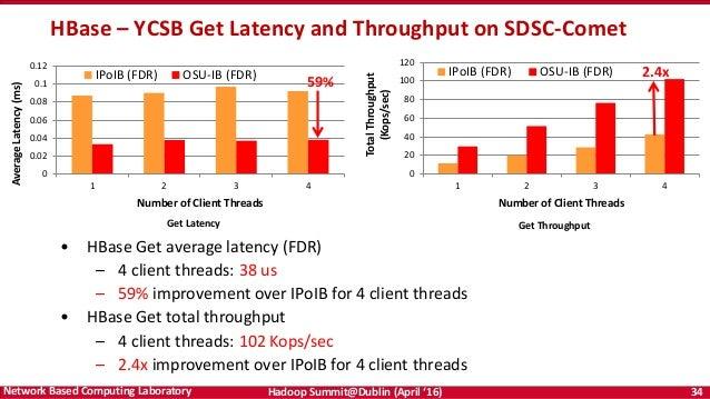 Accelerating Apache Hadoop through High-Performance