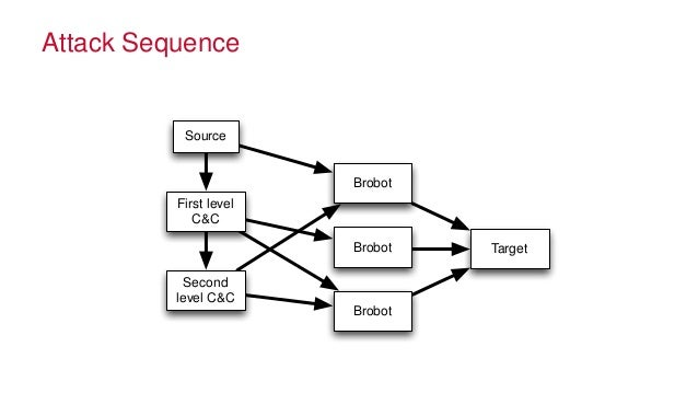 Using Sequence Statistics to Fight Advanced Persistent Threats