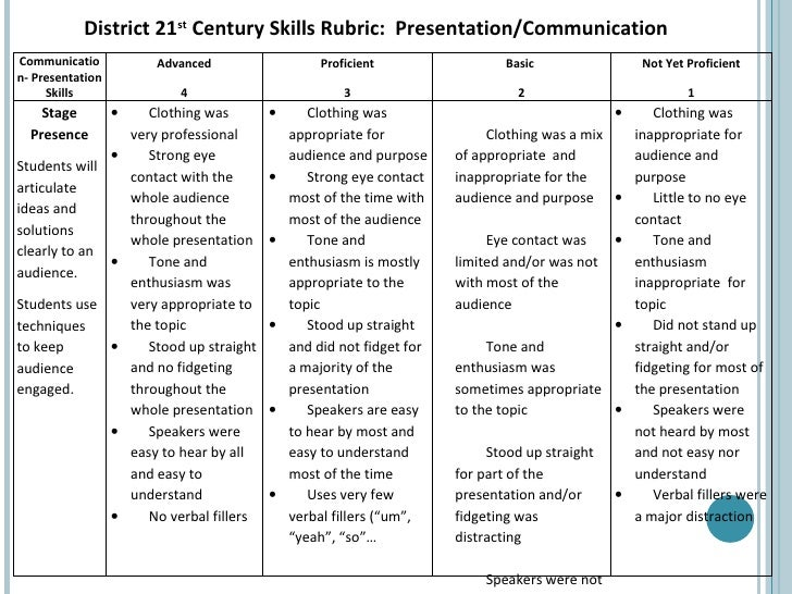 Business plan presentation rubric for middle school