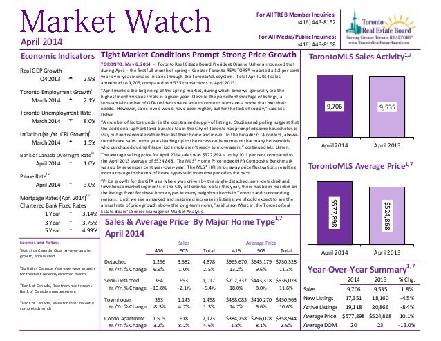 Tight Market Conditions Prompt Strong Price Growth TORONTO, May 6, 2014 – Toronto Real Estate Board President Dianne Usher...