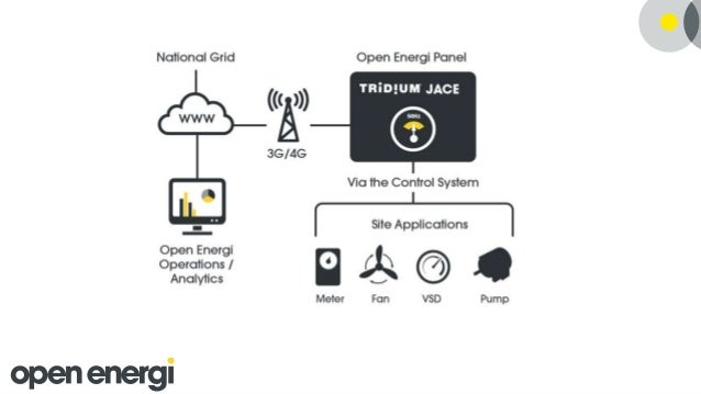 Machine Learning in the IoT with Apache NiFi