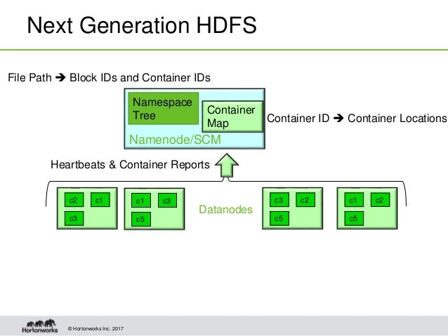 Scaling HDFS to Manage Billions of Files with Distributed