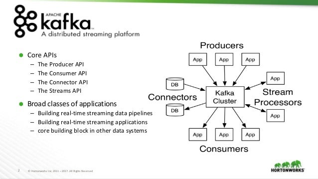 Apache Kafka Best Practices