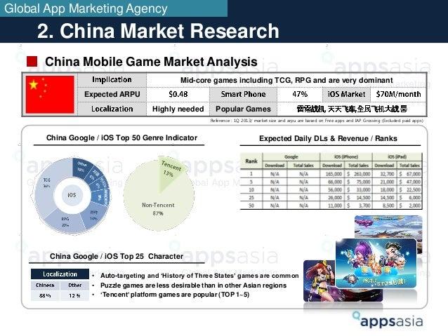 Dating app market analysis