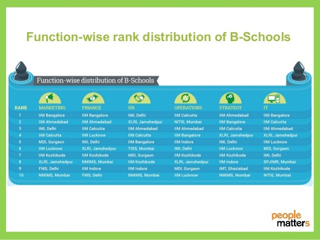 Nhrdn People Matters B School Ranking 2014