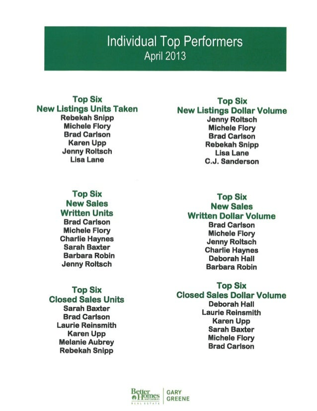 April Icon Agent Top Performers 2013 | Better Homes And Gardens Real Estate Gary Greene | The Woodlands and Magnolia Marke...