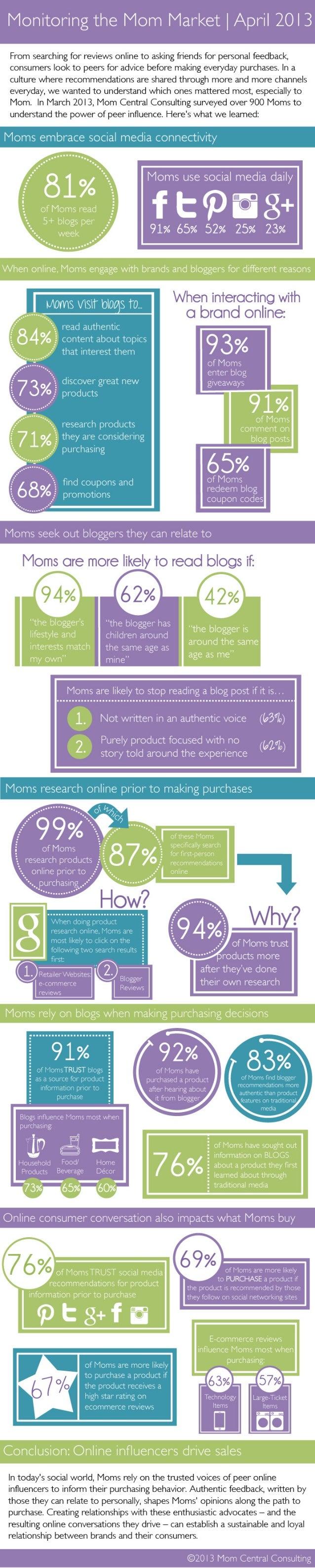 How Online Conversations Impact Retail Conversions