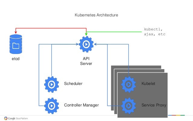 A primer on kubernetes and google container engine for Architecture kubernetes