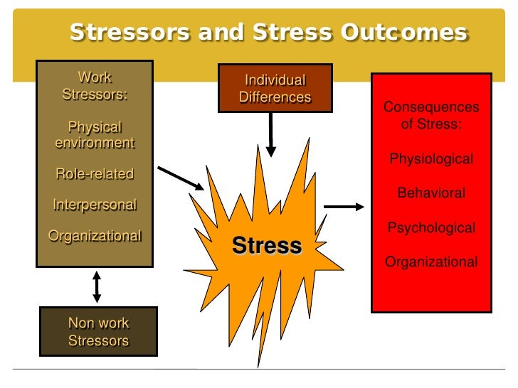 coping with stress in an organization