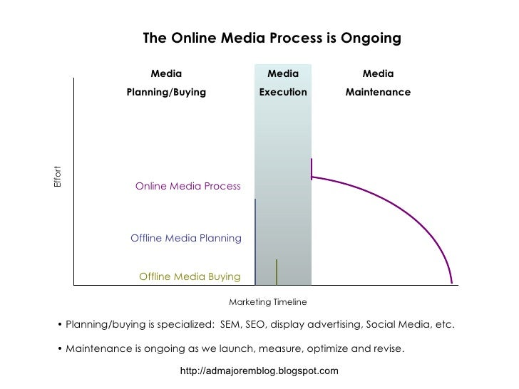 The Online Media Process is Ongoing <ul><li>Planning/buying is specialized:  SEM, SEO, display advertising, Social Media, ...