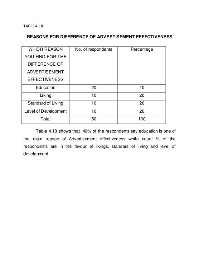 questionnaire of advertising effectiveness of nirapara 2003-09-29  the effectiveness and targeting of television advertising 365 kinds of showsif there were no informational content in advertising, then the effects of tune-ins should not differ across such shows with different preexisting.