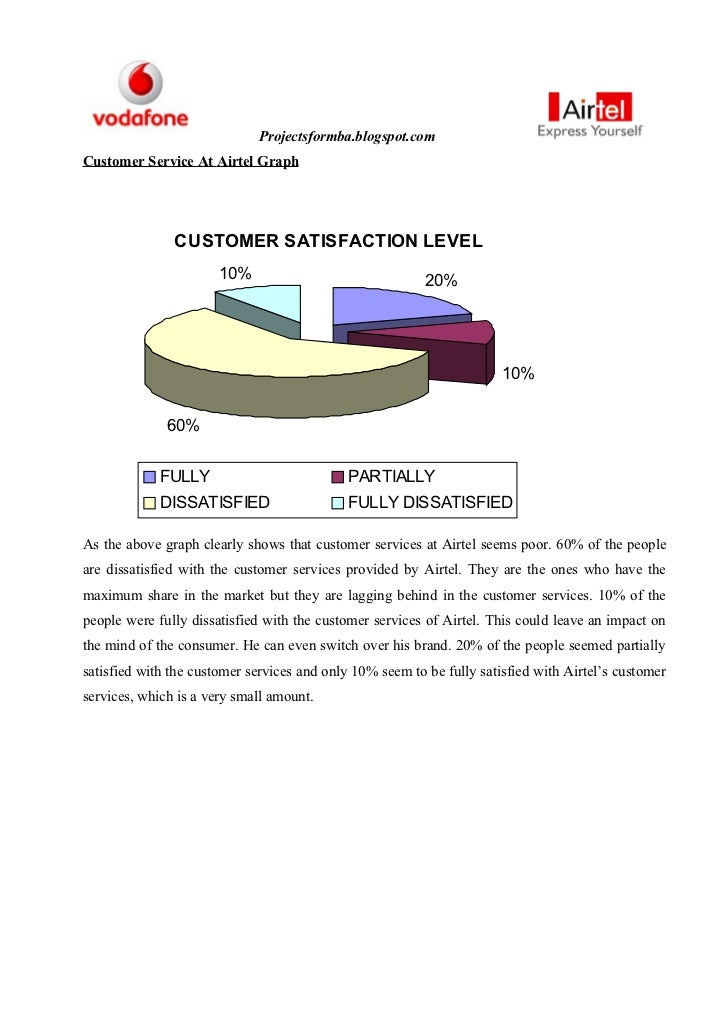 "comparative customer satisfaction of airtel vodafone Buy mba marketing projects customer satisfaction in airtel comparative analysis of ""customer relationship management"" with."