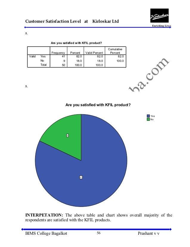 Customer Satisfaction Level of Grameenphone Ltd.