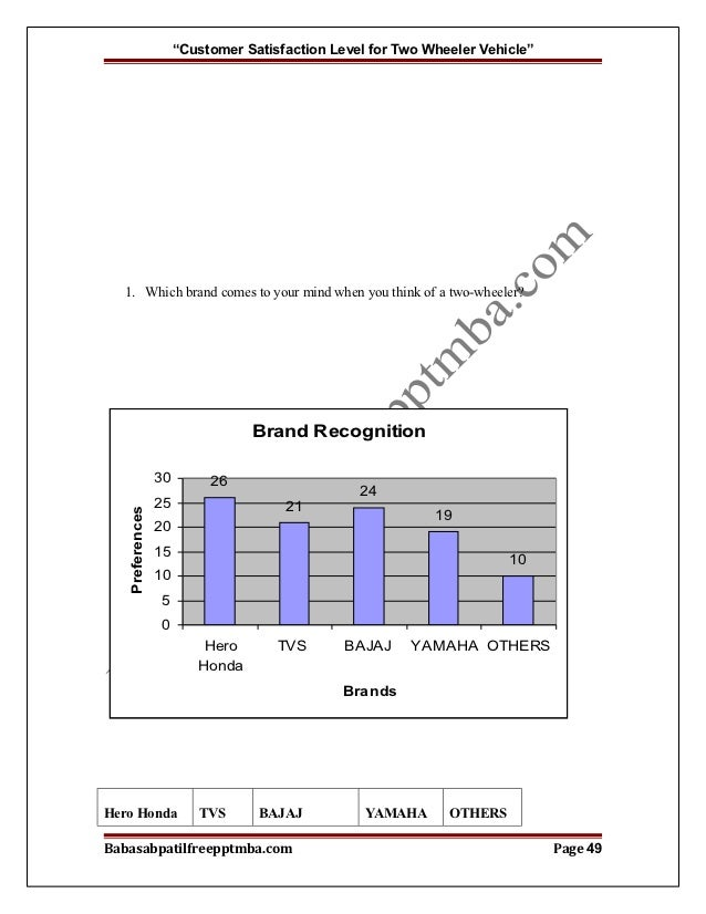Customer satisfaction of cars