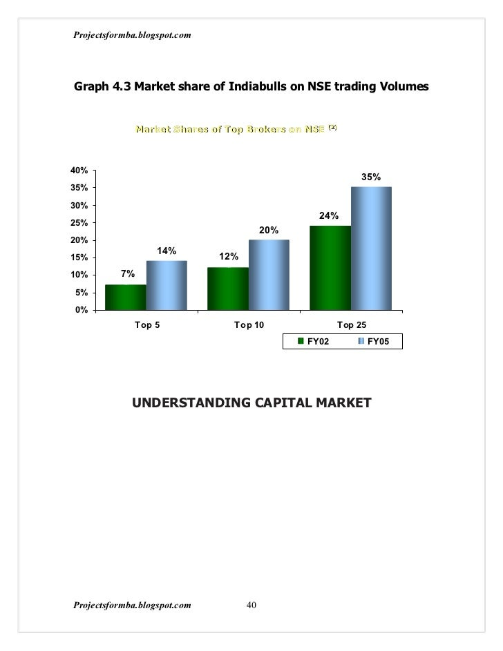 Projectsformba.blogspot.comGraph 4.3 Market share of Indiabulls on NSE trading Volumes              Market Shares of Top B...