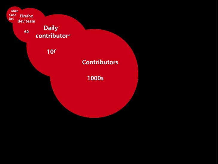 Mike Connor,Firefox Develop   er dev team                    Daily         60                  contributors               ...