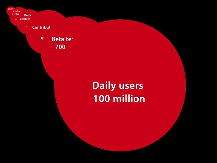 Mike Connor,  Developer          Firefox         dev team                       Daily                     contributors    ...
