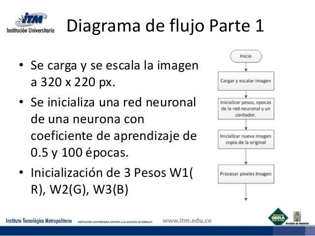 Aproximacin a una red neuronal para la clasificacin diagrama de flujo ccuart Gallery