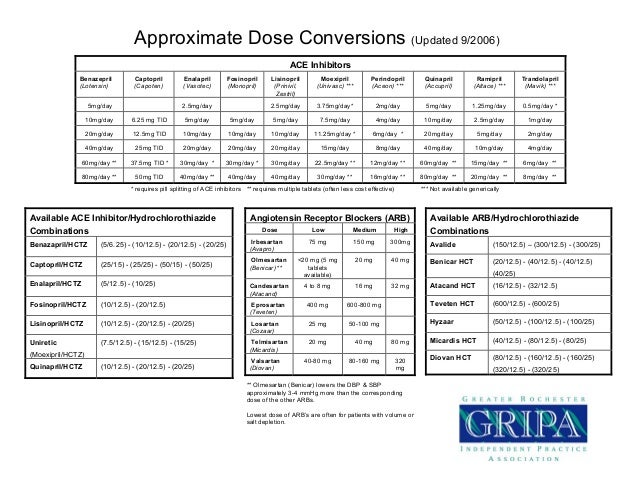 Aproximate Dose Conversions 10 06 Pharmacy Tidbits