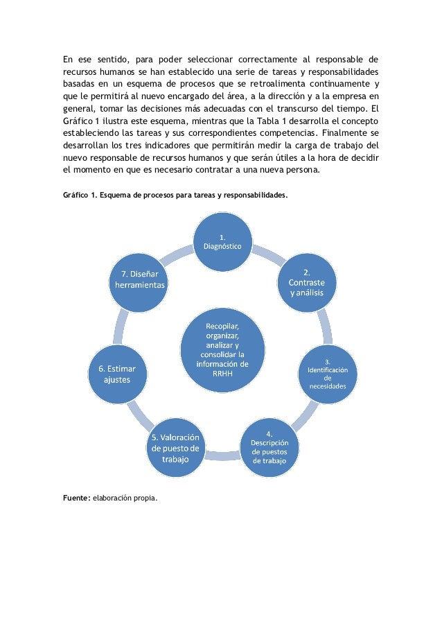 Ap rrhh resoluci n caso pr ctico - Esquema caso practico trabajo social ...