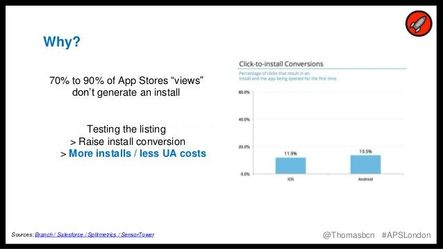 """4 4 https://twitter.com/Thomasbcn/status/690109233510105089 Why? 70% to 90% of App Stores """"views"""" don't generate an instal..."""