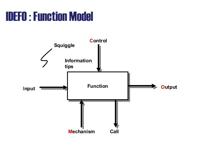 Aps08 design process_modeling