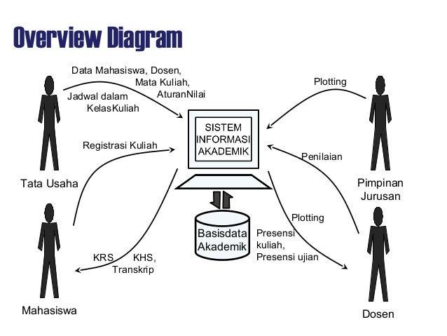 Aps09 design dataflowdiagram crud matrix 15 context diagram ccuart Choice Image