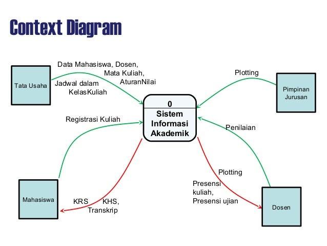 Aps09 design dataflowdiagram data flow diagram ccuart Choice Image