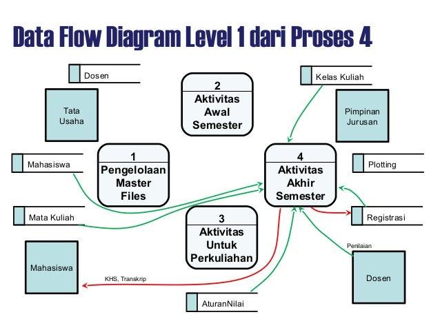 Aps09 design dataflowdiagram any question ccuart Choice Image