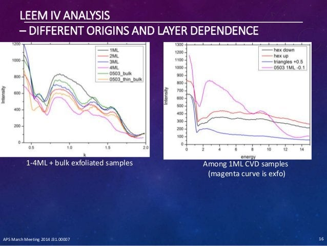 LEEM IV ANALYSIS – DIFFERENT ORIGINS AND LAYER DEPENDENCE Among 1ML CVD samples (magenta curve is exfo) 1-4ML + bulk exfol...