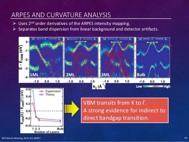 ARPES AND CURVATURE ANALYSIS  Uses 2nd order derivatives of the ARPES intensity mapping.  Separates band dispersion from...