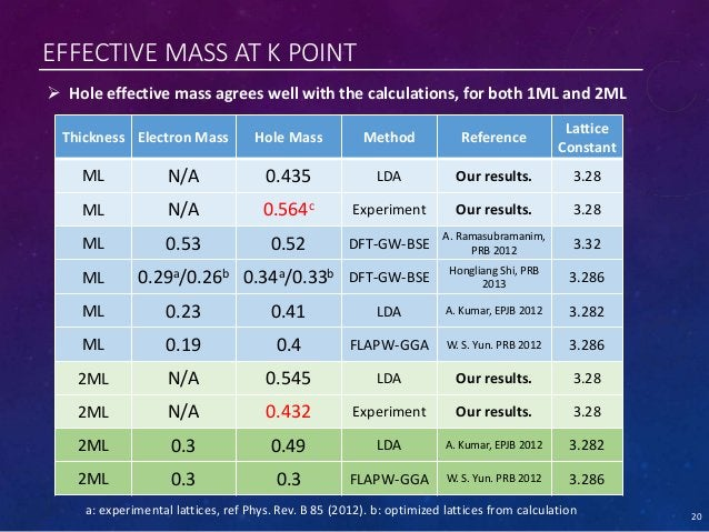 EFFECTIVE MASS AT K POINT a: experimental lattices, ref Phys. Rev. B 85 (2012). b: optimized lattices from calculation  H...