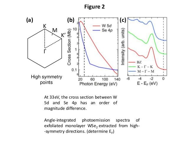 Figure 2 Angle‐integrated photoemission spectra of exfoliated monolayer WSe2 extracted from high- ‐symmetry directions. (d...