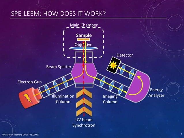 SPE-LEEM: HOW DOES IT WORK? Main Chamber Objective Illumination Column Imaging Column Sample Detector Energy Analyzer Elec...