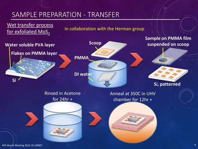 SAMPLE PREPARATION - TRANSFER Si Flakes on PMMA layer Water soluble PVA layer DI water Scoop PMMA Sample on PMMA film susp...