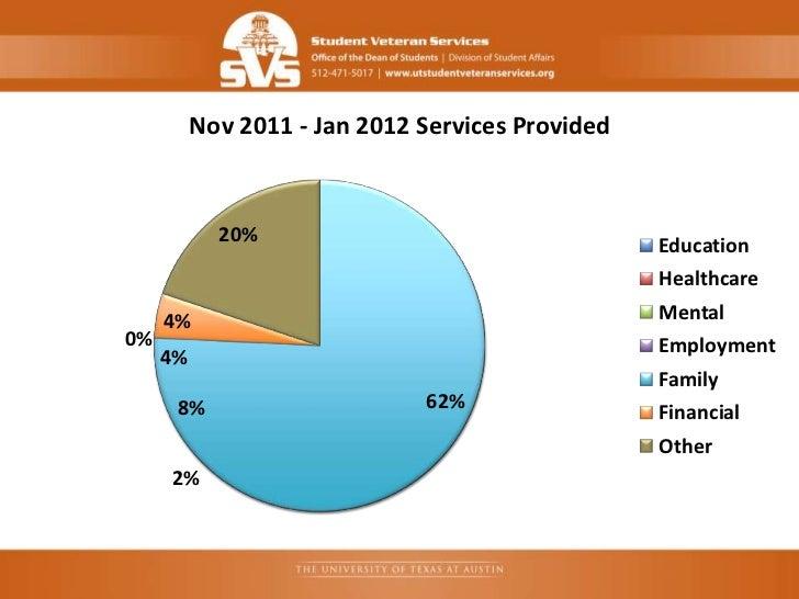 Nov 2011 - Jan 2012 Services Provided            20%                                   Education                          ...