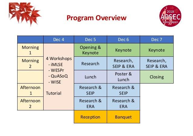 Program Overview Dec 4 Dec 5 Dec 6 Dec 7 Morning 1 4 Workshops - iMLSE - WESPr - QuASoQ - WISE Tutorial Opening & Keynote ...