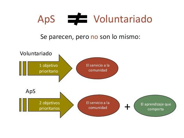 Impacto en los estudiantes Las investigaciones internacionales sobre ApS han revelado impactos positivos en 6 áreas de des...