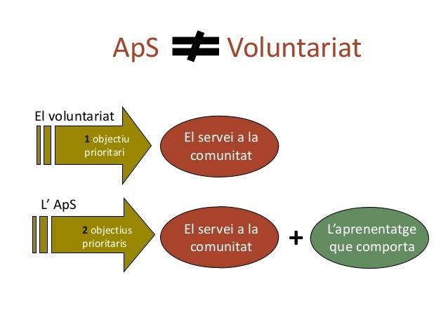  Moltes pràctiques excelents persegueixen la sensibilització i el canvi d'actituds.  L'ApS requereix a més un compromís ...