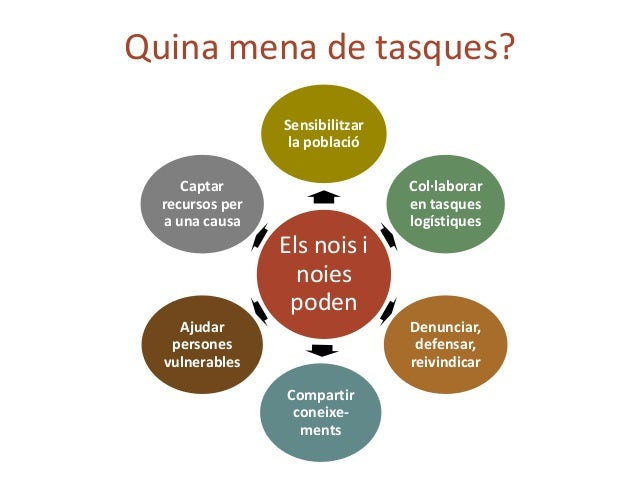 Red Aprendizaje-Servicio como instrumento de cohesión social AjuntamentsUniversitatsTerritoris L'ApS a Espanya 3 xarxes de...