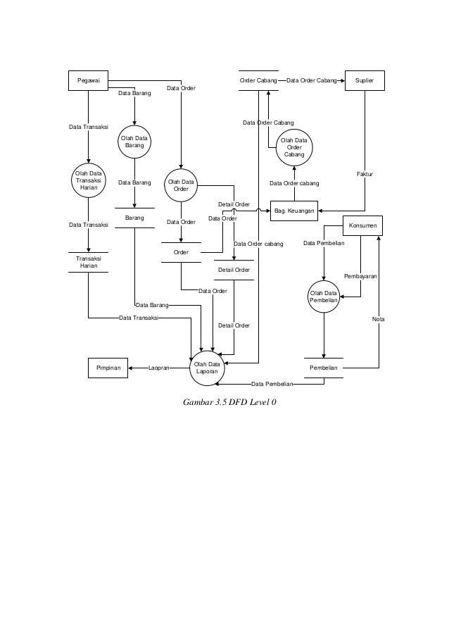 Diagram konteks dan dfd sistem informasi penjualan 4 pegawai order cabang data ccuart Gallery