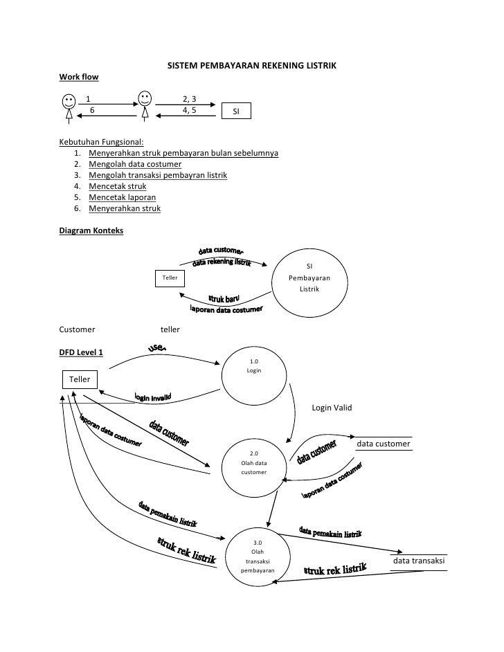 89 Bagan 5 1 Diagram Alur Dari Model Penelitian 5 4