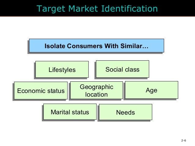 Sprite target market identification