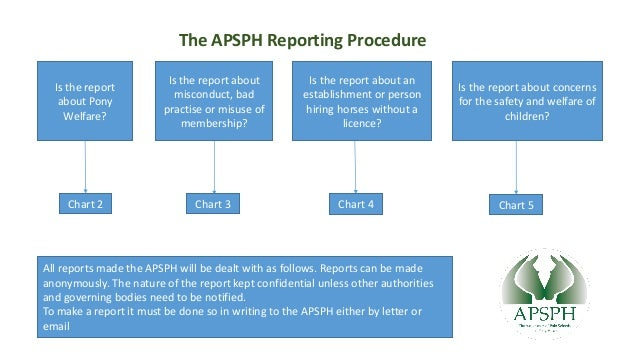 Chart 2 Chart 3 Chart 5Chart 4 The APSPH Reporting Procedure Is the report about an establishment or person hiring horses ...