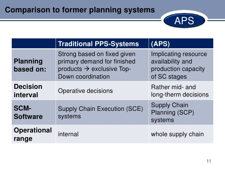 Comparison to former planning systems                                                      APS               Traditional P...