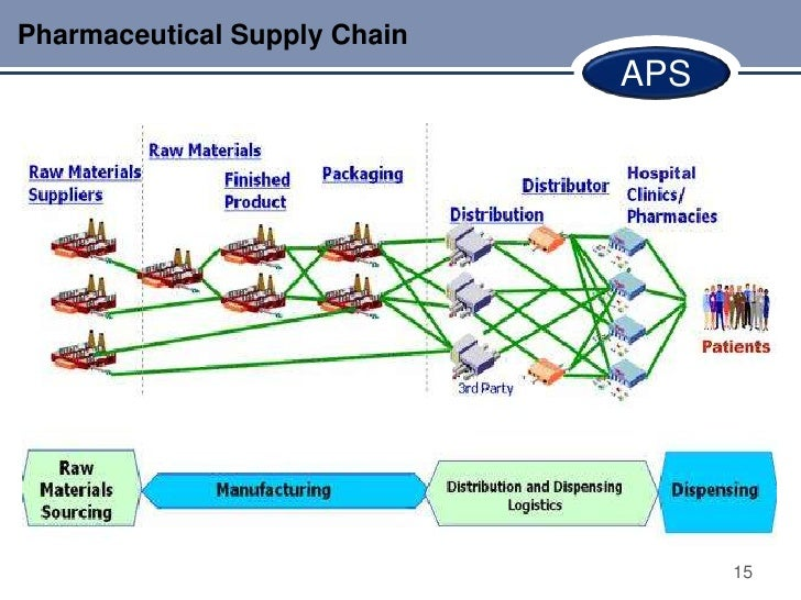Pharmaceutical Supply Chain                              APS                                    15