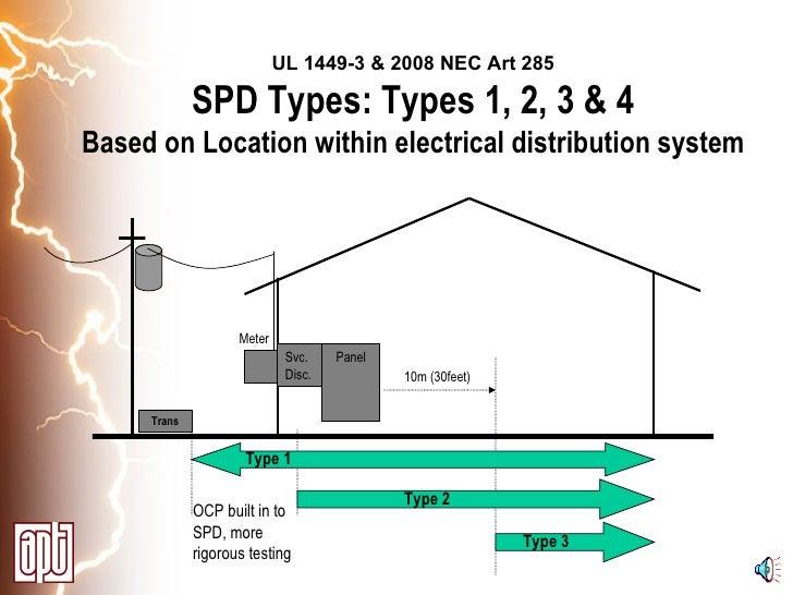 apt 3rd edition presentation 8 728?cb=1255440715 apt 3rd edition presentation UL 1449 Symbol at n-0.co