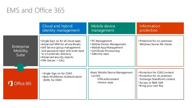 Securing your data wherever it is from aptera 39 s dave hall - Rights management services office 365 ...